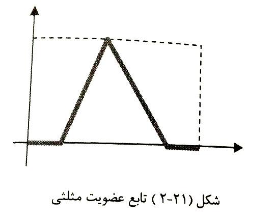 شکل تابع عضویت مثلثی فازی