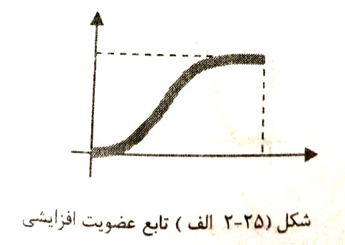 شکل تابع عضویت سیگمویدال فازی