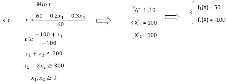 تابع معیار جامع به ازای p=INF