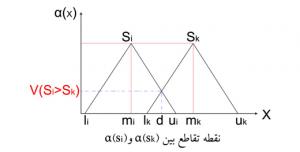 مثال AHP فازی