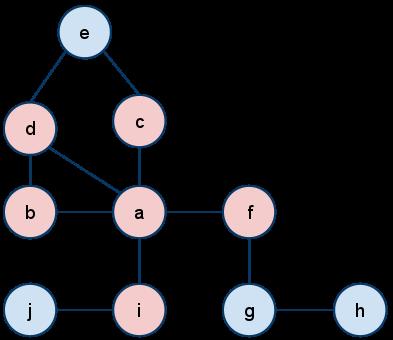 مثال روش الکتره فازی