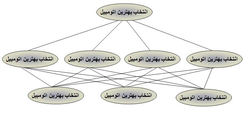 روش تحلیل سلسله مراتبی (AHP)