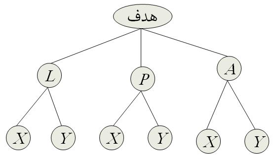 مثال روش تحلیل سلسله مراتبی (AHP)