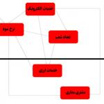 مثال روش دیمتل فازی