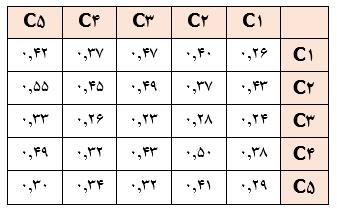 مثال روش فازی زدایی CFCS