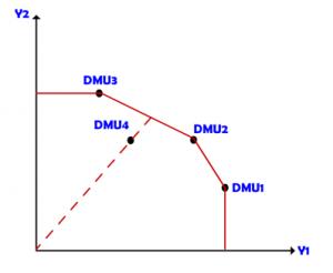 مثال مدل CCR