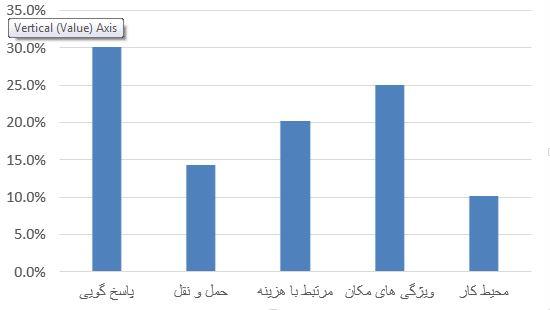FuzzYANP Graph