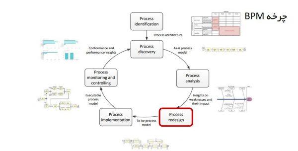 مهندسی مجدد فرایند2