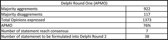 Delphi Round 2