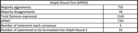 Delphi Round 3
