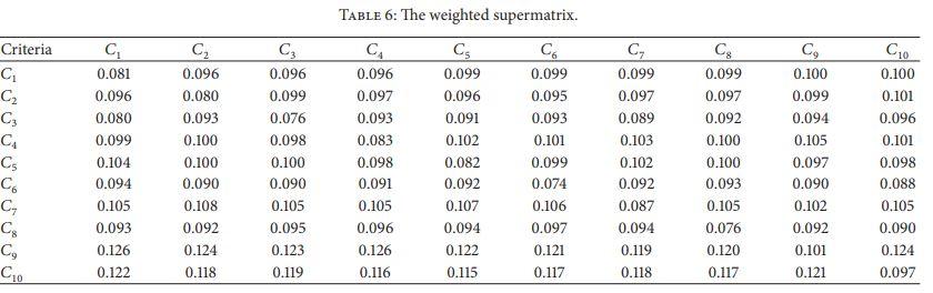 سوپرماتریس وزن دار روش دنپ