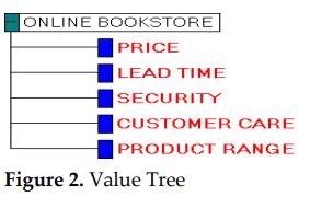 مثال درخت ارزش