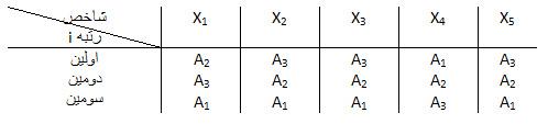 الگوریتم تکنیک تخصیص خطی LAM