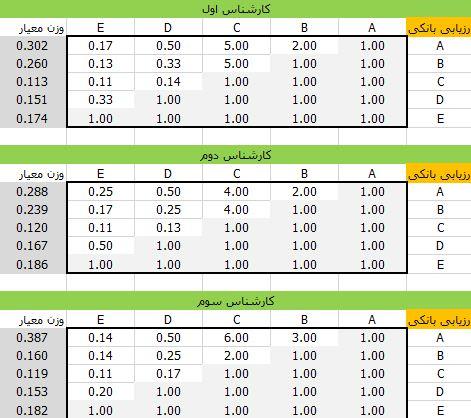 ارزیابی معیارهای بانکی