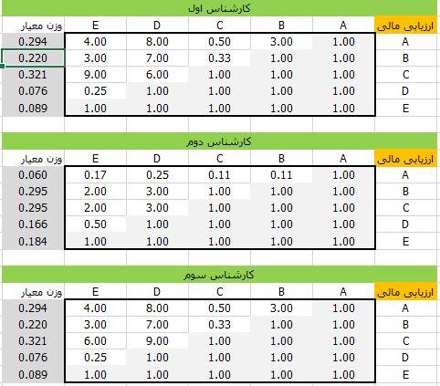 ارزیابی معیارهای مالی