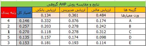 روش AHP گروهی 1