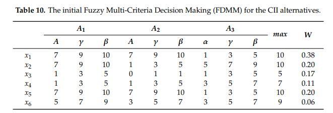 ماتریس اعداد فازی مثال واسپاس فازی