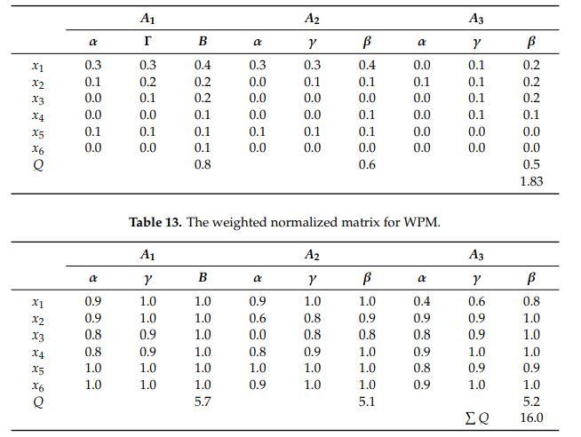 مقادیر نرمال وزنی مثال واسپاس فازی