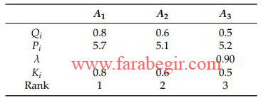 نتایج نهایی و رتبه بندی روش واسپاس فازی